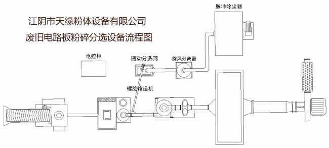 粉体生产线-废旧电线电缆电路板粉碎分选成套生产线